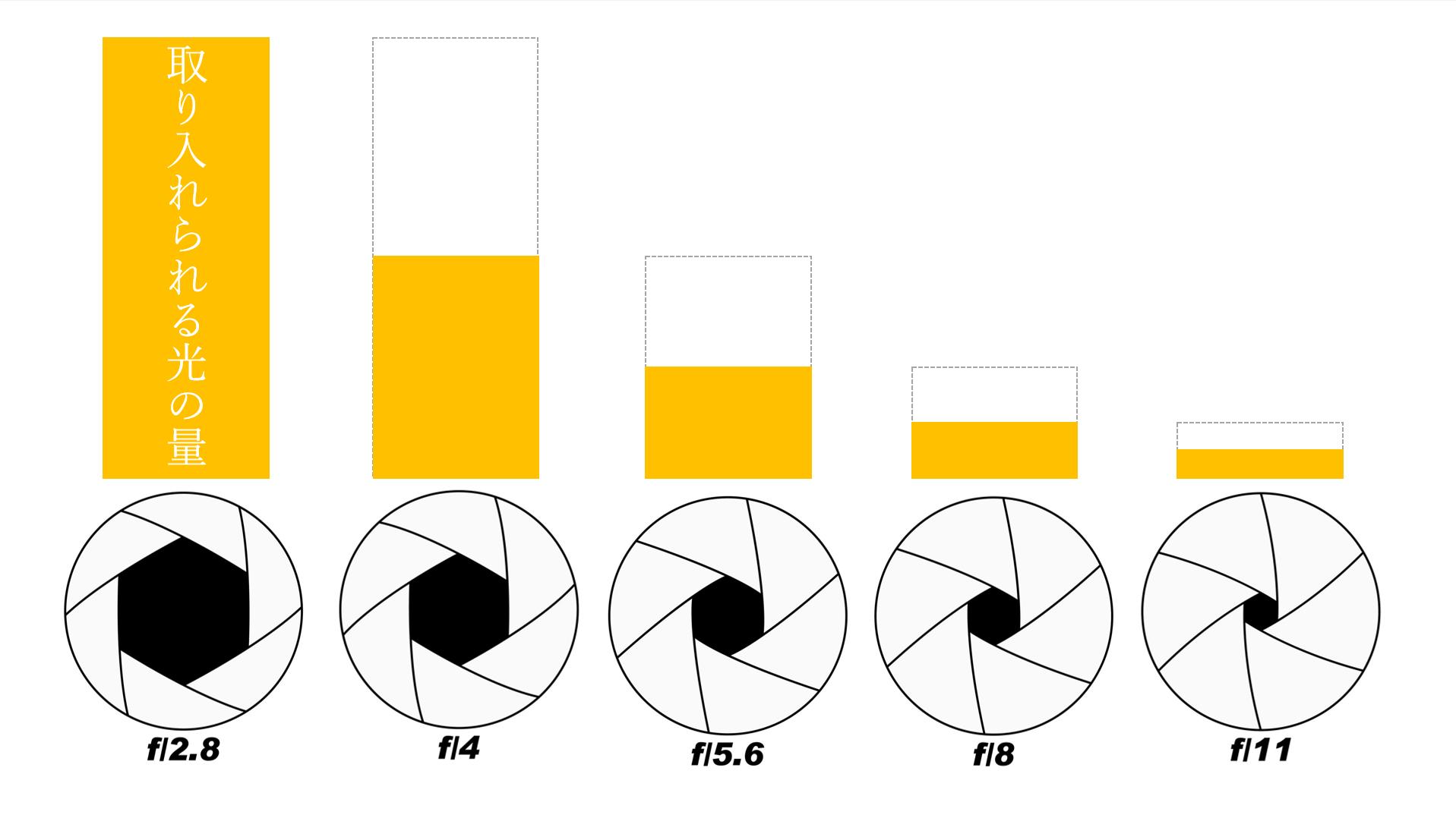 カメラのF値・絞りの図解