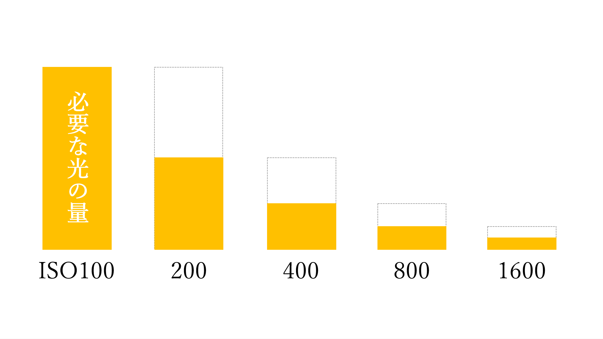 デジタルカメラ ISO感度の図解