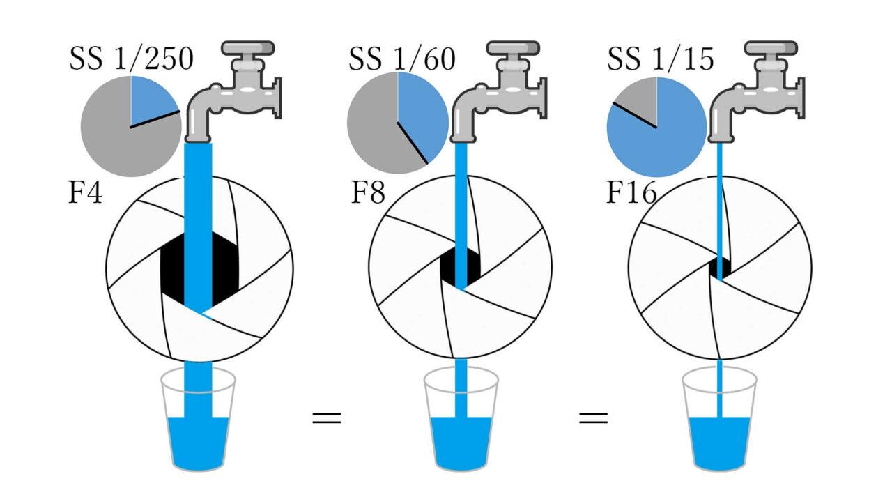F値(絞り)とシャッタースピードの関係を図解