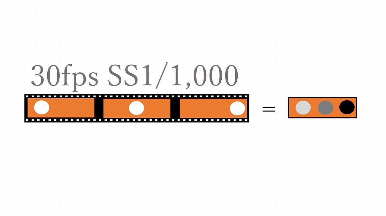 30fps・シャッタースピード1/1000秒のイメージ画像