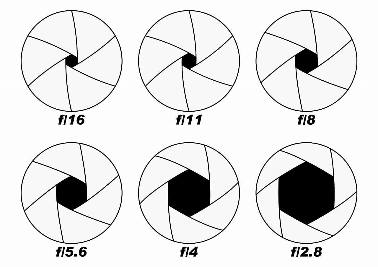 レンズの絞りを説明する図解