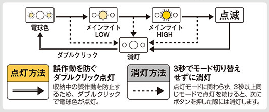 mont-bellパワーヘッドランプ 明るさの調整方法