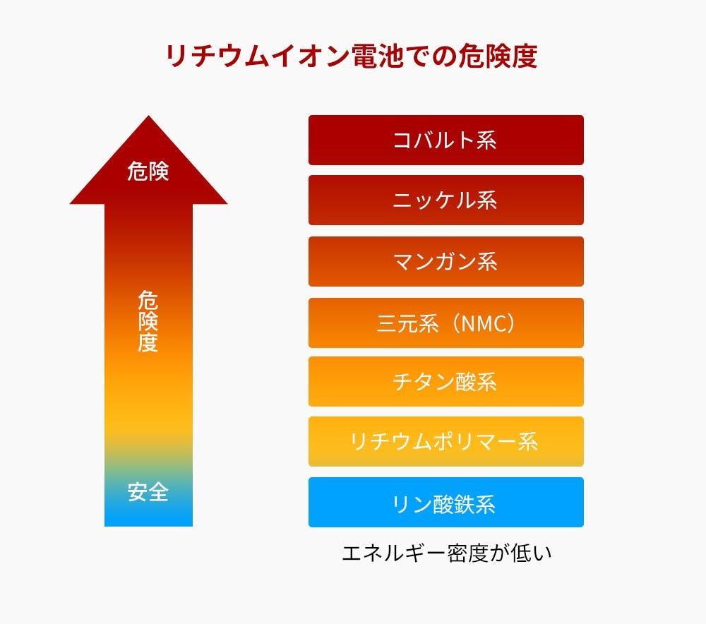 リチウムイオンバッテリーの安全性順位